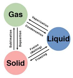 are the phase changes? Phase changes going toward decreasing enthalpy of system are exothermic and have -ΔH and -ΔS. Sublimation>vaporization>fusion for changes in enthalpy and entropy. Chemistry Help, Chemistry Basics, Chemistry Study Guide, Chemistry Classroom, High School Chemistry, Physical Chemistry, Chemistry Notes, Teaching Chemistry, Chemistry Lessons