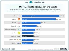 The Mobile, On-Demand Economy leads the most valuable private  start-ups