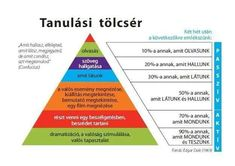Tanulási tölcsér Learning Styles, Kids Learning, How To Gain Confidence, Help Teaching, Study Tips, Learn English, Special Education, Classroom Management, Motivation Inspiration