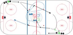 CoachThem Hockey Drill of the Week: Neutral zone timing and support Passing Drills, Hockey Drills, Hockey World, Rebounding, Neutral, Ice Rink, Coyotes, Coaching, Boys