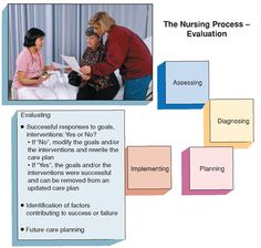 the nursing process evaluation - Yahoo Image Search Results Nursing Process, Care Plans, Assessment, No Response, Image Search, Success, Goals, How To Plan, Business Valuation