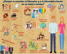 Educadores Sociales Educacion No Formal, Kids Rugs, Socialism, Group Dynamics, School Centerpieces, Teachers, Kid Friendly Rugs, Nursery Rugs