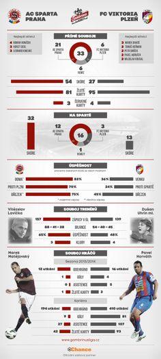 Šlágr nejen 19. kola, ale celé Gambrinus ligy pohledem historických statistik. #GLigaStats