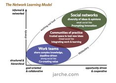 Communities of practice working within the larger network learning community. Knowledge Management, Project Management, Internet Time, Systems Thinking, Instructional Design, New Relationships, Professional Development, Social Networks, No Time For Me