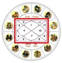 Almost from the beginning, numerology has been used in order to analyze the potential for compatibility on a long term basis. In addition, numerology has also What Is Astrology, Astrology In Hindi, Career Astrology, Marriage Astrology, Moon Astrology, Daily Astrology, Astrology Report, Astrology Predictions, Vedic Astrology
