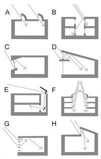 """Building designs for passive daylighting – from the article """"10 Stages to a Passive Solar Building from Design to Build"""" 