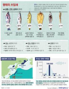 [infographics]  황태, 북어, 코다리… 명태의 '맛있는 변신' Food Menu, A Food, Good Food, Medical Brochure, Education Information, Food Tasting, Food Lists, Korean Food, Recipe Collection