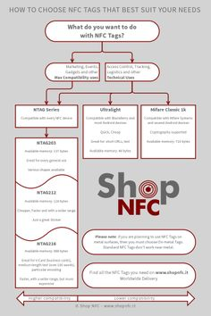 How to Choose NFC Tags - Flow Chart #NFC #nfctags #flowchart
