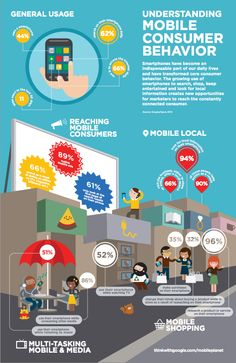 Smartphones have large impact on US searching and shopping behavior - Google Mobile Ads Blog