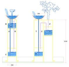 Working diagram for Heron's Fountain and the Branch with singing birds