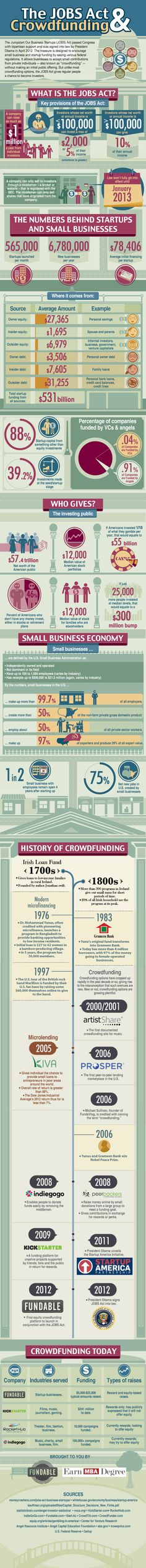 The JOBS Act: What Startups and Small Businesses Need to Know [Infographic] - Crowdfunding - Ideas of Crowdfunding - Forbes Article by Jamie Farrell: The JOBS Act: What Startups and Small Businesses Need to Know [Infographic] (see www. Start Up Business, Business Tips, Business Infographics, Business Coaching, Start Ups, Entrepreneurship, Startup Entrepreneur, Fundraising, Acting