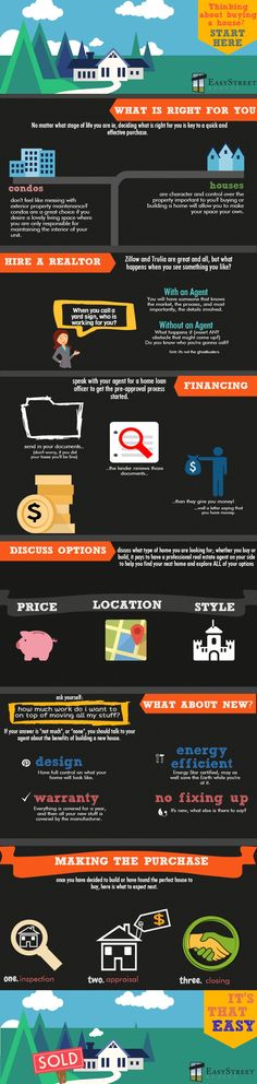 Buying a home? Here is where to start!