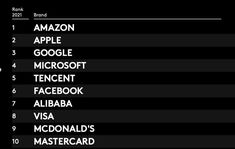 Amazon has been crowned the world's most valuable brand for the third year in a row, according to the Kantar BrandZ 2021 Top 100 ranking.The success of the ecommerce giant comes amid a record year of growth for brands on the ranking. Overall, the top 100 brands grew four and a half times higher than in a typical year and collectively are now worth $7trn, more than the GDPs of France and Germany combined.This growth has been prompted in part by increased optimism about a possible end to the p Intangible Asset, Stock Market Index, Uk Brands, Us Government, Global Business, Optimism, Going To Work, Prompts, Ecommerce
