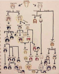 Just a huge family tree but they are all related from the motherboard, which is the tree starter as I say wait. hinata, naruto, and sasuke, are related.ehhhh who cares? Itachi Uchiha, Naruto Shippuden Sasuke, Naruto Und Hinata, Naruto Art, Gaara, Naruto Meme, Sasuke Sakura, Minato Kushina, Boruto And Sarada