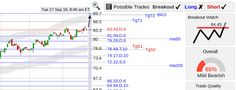 StockConsultant.com - EA ($EA) Electronic Arts stock with another strong open, breakout watch,