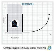 IE Comeback - Homebrewing