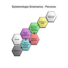 Epistemologia sciamanica — Medium Italia Bloggers Group — Medium