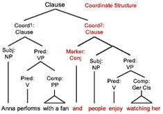 Grammar tree diagrams google search syntax binary trees image result for grammar tree diagrams ccuart Choice Image