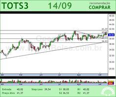 TOTVS - TOTS3 - 14/09/2012 #TOTS3 #analises #bovespa