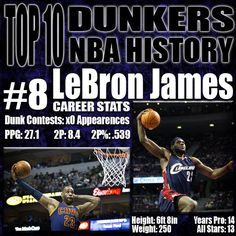 Lebron James, the ultimate love or hate player! I know what you're thinking, how can someone who has never competed in a dunk competition be so high? My argument is that he is one of the best in game dunkers in NBA history. The King is a physical specimen and what makes him so special is that he is as fast as a point guard and as powerful as a big man which translates directly to his high flying dunks. http://www.prosportstop10.com/top-10-best-dunkers-in-nba-history/