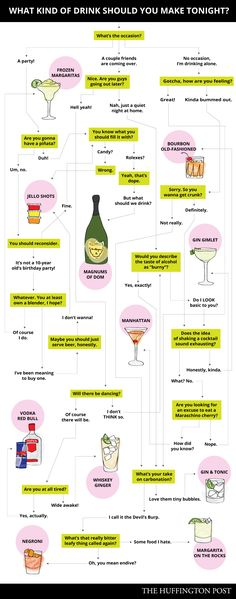This Flowchart Will Tell You Exactly What Kind Of Drink To Make Tonight