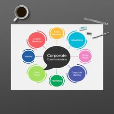 Create a solid communication plan for your business with this Communication Mind Map Template. Command the attention of your audience by editing it with vivid colors, bold font, and unique text. Look for more business min map templates on Venngage. Min Map, Mind Map Maker, Mind Map Design, Mind Map Template, Corporate Communication, Color Picker, Bold Fonts, Thought Process, Data Visualization