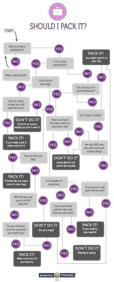 And don't over-pack it! a helpful chart to assist you in deciding what to pack.