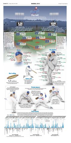 A great 2013 Dodgers Opening Day graphic from the OC Register