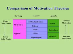 comparison of motivational theories