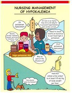 Nursing management of Hypokalemia