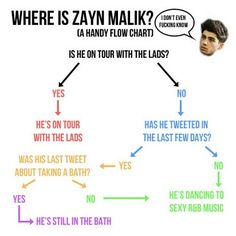 Where Is Zayn Malik? (: Very helpful chart so you always know even when he doesn't :)