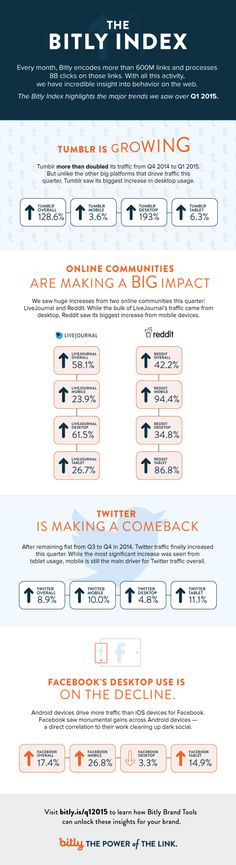 2015 Social Media Traffic Trends From The Bitly Index [Infographic] | WeRSM | We Are Social Media