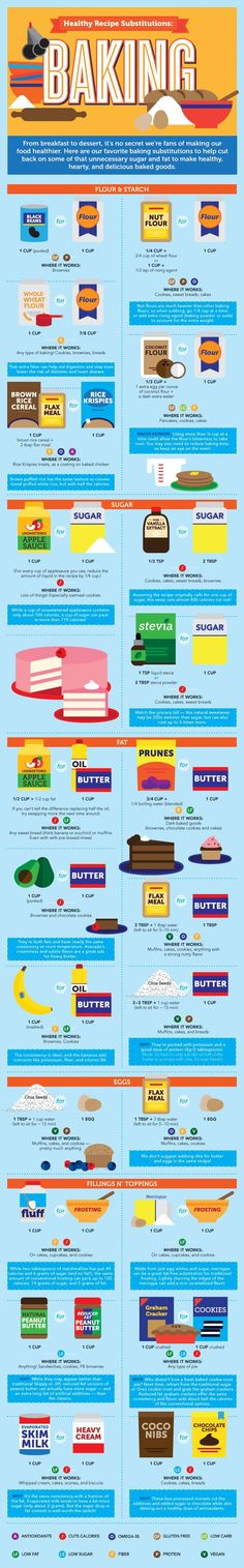 Healthy Recipe Substitutions: Baking might have my mom try for my bday cake
