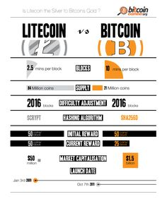 Litecoin vs. Bitcoin: Top Two Cryptocurrencies Compared [Infographic]