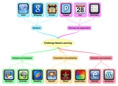 challenge based learning apps