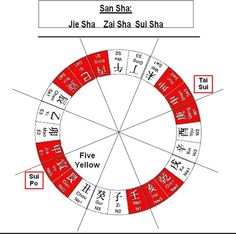 The Year of the Yang Fire Monkey (2016) Feng Shui Guide