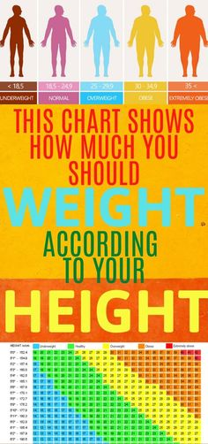 Often people have a misconception about how much one should weight considering their height. However, this is not right and this chart will show you why. Colon Cancer, Prostate Cancer, Cancer Cure, Usa Health, Health Fitness, Eastern Medicine, Detox Plan, Health Challenge, Health Recipes
