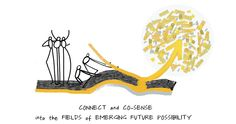 Drawing of two people holding left side of the U. Text underneath that reads: Connect and C-Sense into Fields of Emerging Future Possibility.