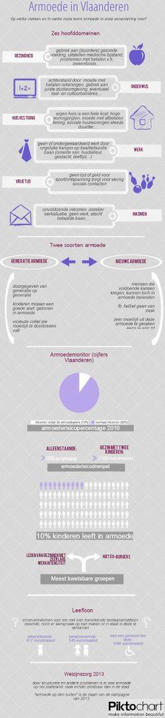 Infografiek armoede in Vlaanderen leerlingen Laurien Vleeschouwers en Evy Helsen