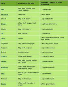 Herb conversion chart ... fresh to dry