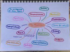 Onderzoek organisatie - Merken archetypen - The Nurterer