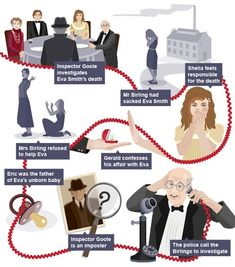 Plot summary - Revision 2 - GCSE English Literature - BBC Bitesize A timeline of the major events in the plot of An Inspector Calls English Gcse Revision, Gcse English Language, Gcse English Literature, Exam Revision, Revision Tips, English Writing, Teaching English, Revision Notes, Revision Timetable