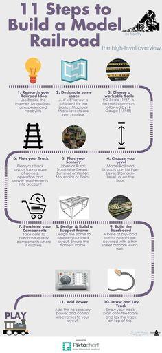 11 Steps to Build a Model Railroad | TrainTry.com #modeltrainlayouts