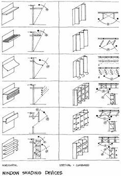 Controlling heat gain from the sun: horizontal overhangs are more efficient on the south side of a building, whereas vertical fins are more efficient on the ea Green Architecture, Concept Architecture, School Architecture, Sustainable Architecture, Sustainable Design, Architecture Details, Architecture Diagrams, Architecture Drawings, Parking Plan