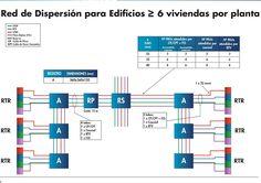 ¿Qué es una ICT, Quién la diseña, Quién Certifica? | Tipos: RTV + SAT + CP + CPT + CC + FO | Tipos de Recintos + Registros + Propiedades Instalación | R.D. 346/2011 Orden ITC /1644/2011 Bar Chart, Floor Plans, Diagram, Architecture, Bar Graphs, Floor Plan Drawing, House Floor Plans