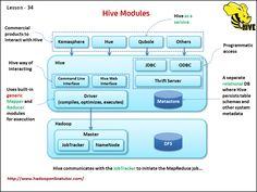 Hive Modules   http://www.hadooponlinetutor.com/