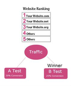 Test Your Website Ranking For Better Search Engine Placement
