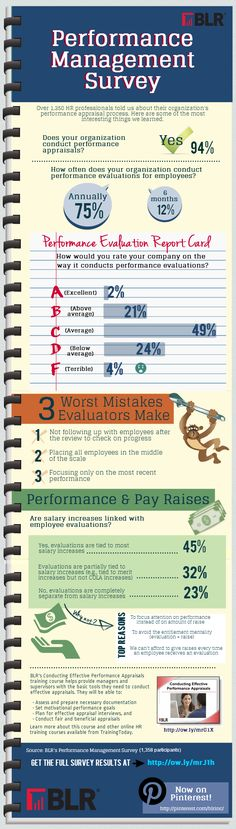 BLR's new infographic looks at 2013 employee performance appraisal practices.