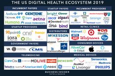 The Digital Health Ecosystem Report from Business Insider Intelligence - Business Insider