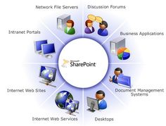 We at AnAr Specialize in custom software development, application rationalization, legacy migration, integration with Microsoft being our technology expertise. Do visit http://www.anarsolutions.com/services/sharepoint/?utm-source=Pin #AnArSolutions #SharePoint